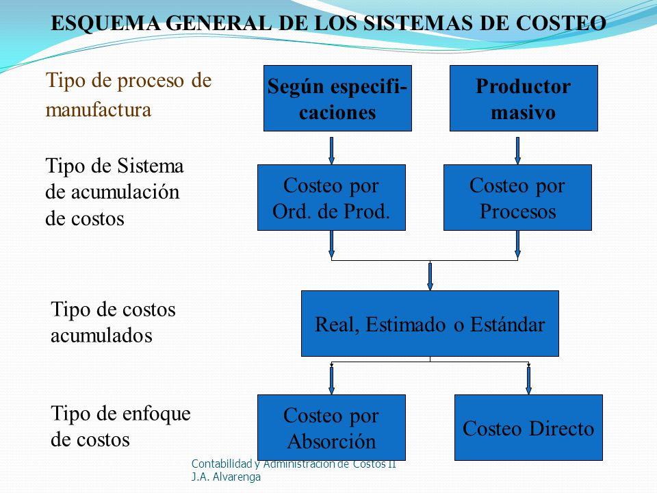 ESQUEMA GENERAL DE LOS SISTEMAS DE COSTEO Tipo de proceso de manufactura Según especifi- caciones Productor masivo Tipo de costos acumulados Real, Est