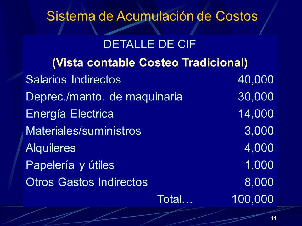 11 DETALLE DE CIF (Vista contable Costeo Tradicional) Salarios Indirectos40,000 Deprec./manto. de maquinaria30,000 Energía Electrica14,000 Materiales/