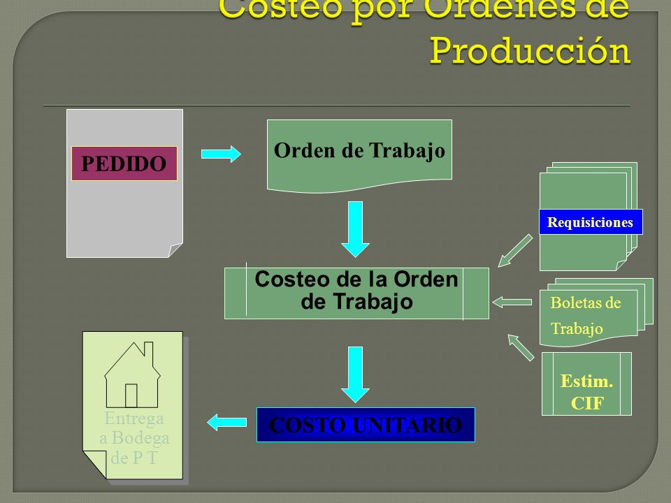 Boletas de Trabajo Requisiciones COSTO UNITARIO Entrega a Bodega de P T Orden de Trabajo Costeo de la Orden de Trabajo Estim.