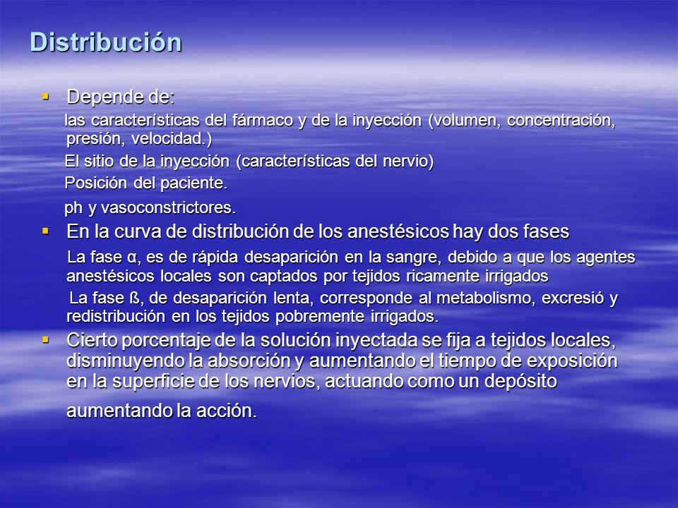Distribución Depende de: Depende de: las características del fármaco y de la inyección (volumen, concentración, presión, velocidad.) las característic