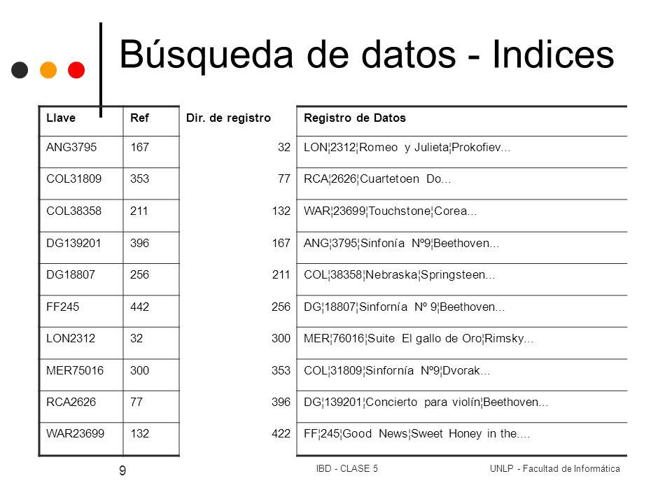 UNLP - Facultad de InformáticaIBD - CLASE 5 20 Búsqueda de datos - Indices Índices Secundarios (Operaciones) Adición de registros Implica reacomodar el archivo Bajo costo si el índice está en memoria ppal.