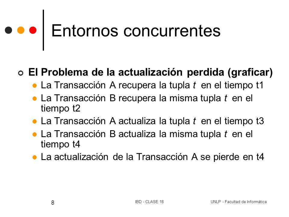 UNLP - Facultad de InformáticaIBD - CLASE 18 9 Entornos concurrentes Problema de la dependencia no confirmada (graficar) Una Transacción recupera o actualiza una tupla actualizada por otra Transacción (aún no finalizada) La Transacción B actualiza la tupla t en el tiempo t1 La Transacción A recupera la tupla t en el tiempo t2 La Transacción B deshace la actualización de la tupla t en el tiempo t3 (undo) La Transacción A está operando bajo suposición falsa