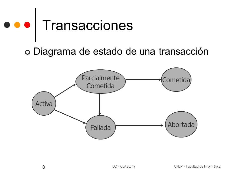 UNLP - Facultad de InformáticaIBD - CLASE 17 8 Transacciones Diagrama de estado de una transacción Activa Fallada Abortada Parcialmente Cometida
