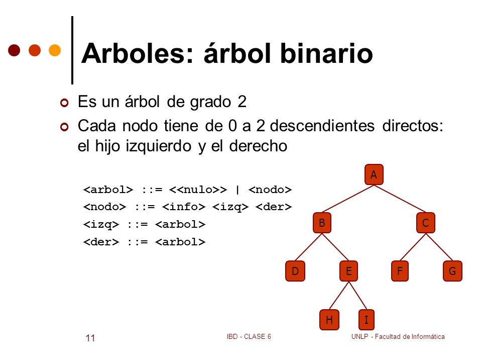 UNLP - Facultad de InformáticaIBD - CLASE 6 11 Arboles: árbol binario Es un árbol de grado 2 Cada nodo tiene de 0 a 2 descendientes directos: el hijo