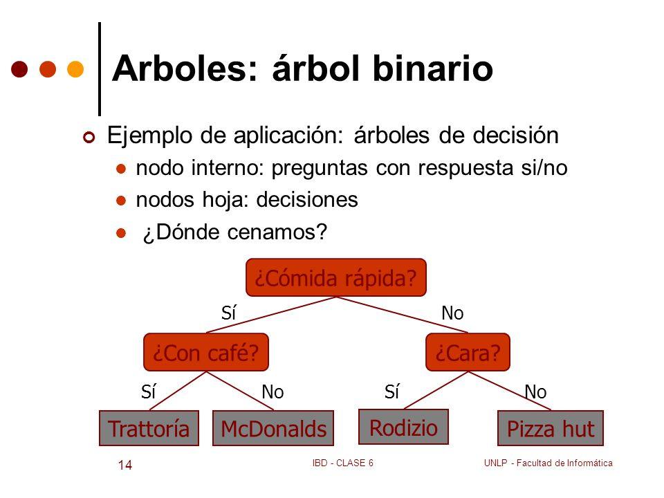 UNLP - Facultad de InformáticaIBD - CLASE 6 14 Arboles: árbol binario Ejemplo de aplicación: árboles de decisión nodo interno: preguntas con respuesta