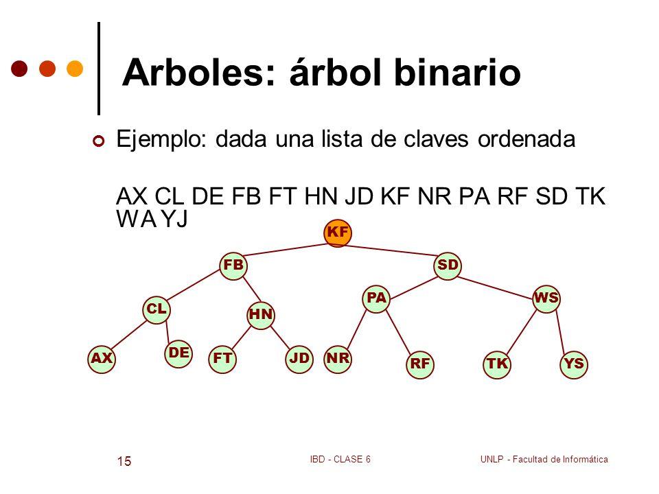 UNLP - Facultad de InformáticaIBD - CLASE 6 15 Arboles: árbol binario Ejemplo: dada una lista de claves ordenada AX CL DE FB FT HN JD KF NR PA RF SD T