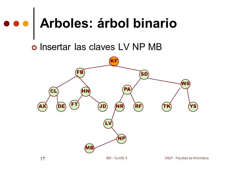 UNLP - Facultad de InformáticaIBD - CLASE 6 17 Arboles: árbol binario Insertar las claves LV NP MB KF SD FB CL DEAX HN JD FT PA RFNR WS YSTK LV NP MB