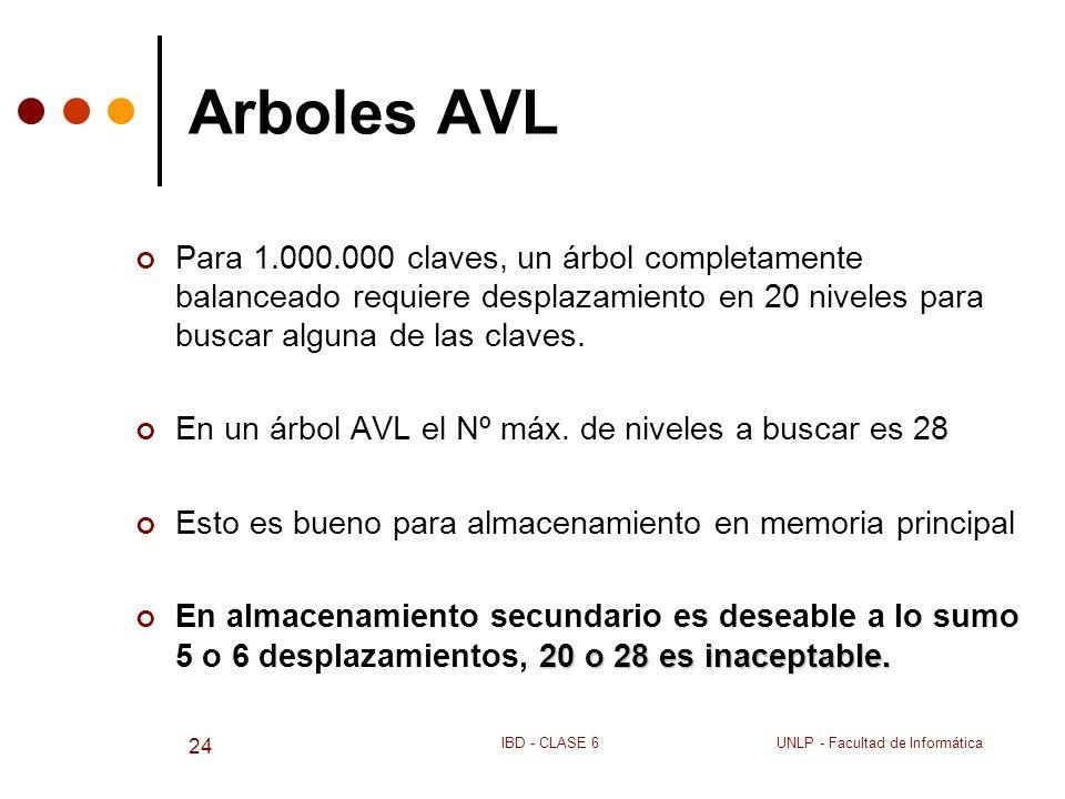 UNLP - Facultad de InformáticaIBD - CLASE 6 24 Arboles AVL Para 1.000.000 claves, un árbol completamente balanceado requiere desplazamiento en 20 nive
