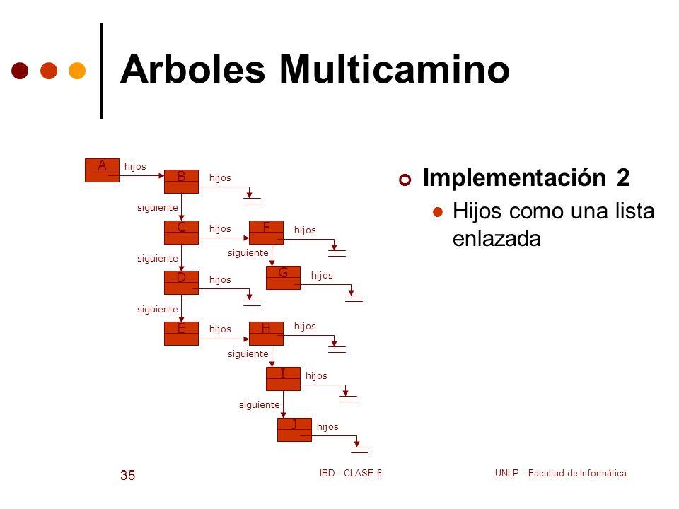 UNLP - Facultad de InformáticaIBD - CLASE 6 35 Arboles Multicamino Implementación 2 Hijos como una lista enlazada ABC hijos FED siguiente hijos G sigu