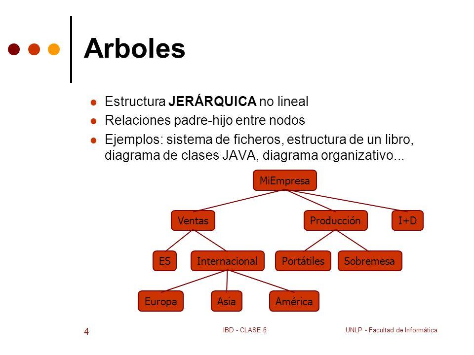 UNLP - Facultad de InformáticaIBD - CLASE 6 4 Arboles Estructura JERÁRQUICA no lineal Relaciones padre-hijo entre nodos Ejemplos: sistema de ficheros,
