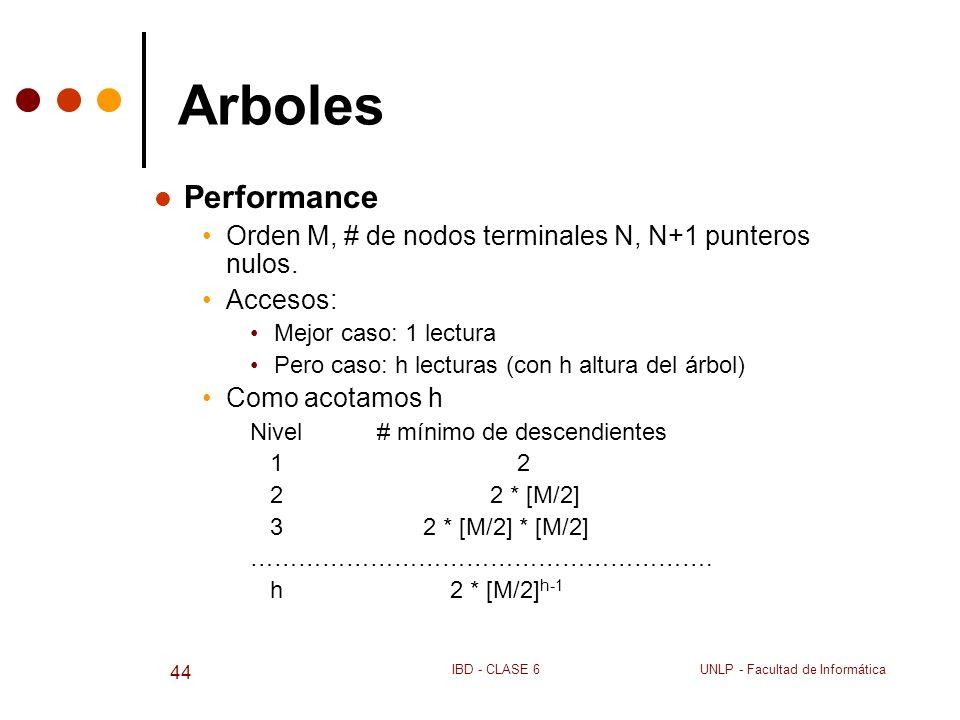 UNLP - Facultad de InformáticaIBD - CLASE 6 44 Arboles Performance Orden M, # de nodos terminales N, N+1 punteros nulos. Accesos: Mejor caso: 1 lectur