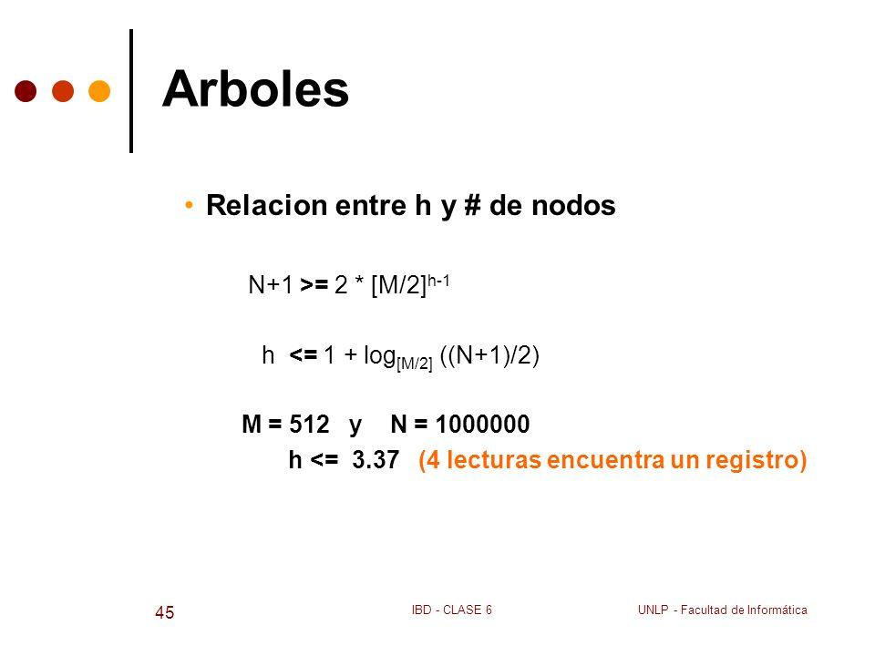 UNLP - Facultad de InformáticaIBD - CLASE 6 45 Arboles Relacion entre h y # de nodos N+1 >= 2 * [M/2] h-1 h <= 1 + log [M/2] ((N+1)/2) M = 512 y N = 1
