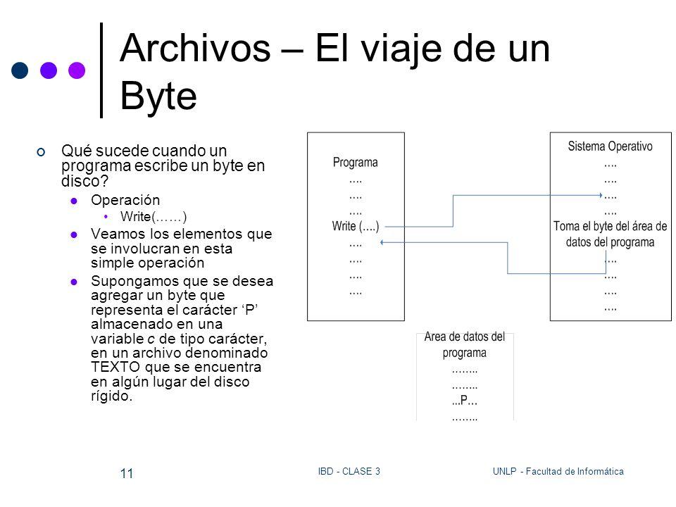 UNLP - Facultad de InformáticaIBD - CLASE 3 11 Archivos – El viaje de un Byte Qué sucede cuando un programa escribe un byte en disco? Operación Write(