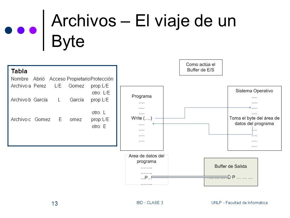 UNLP - Facultad de InformáticaIBD - CLASE 3 13 Archivos – El viaje de un Byte Tabla Nombre Abrió Acceso PropietarioProtección Archivo a Perez L/E Gome