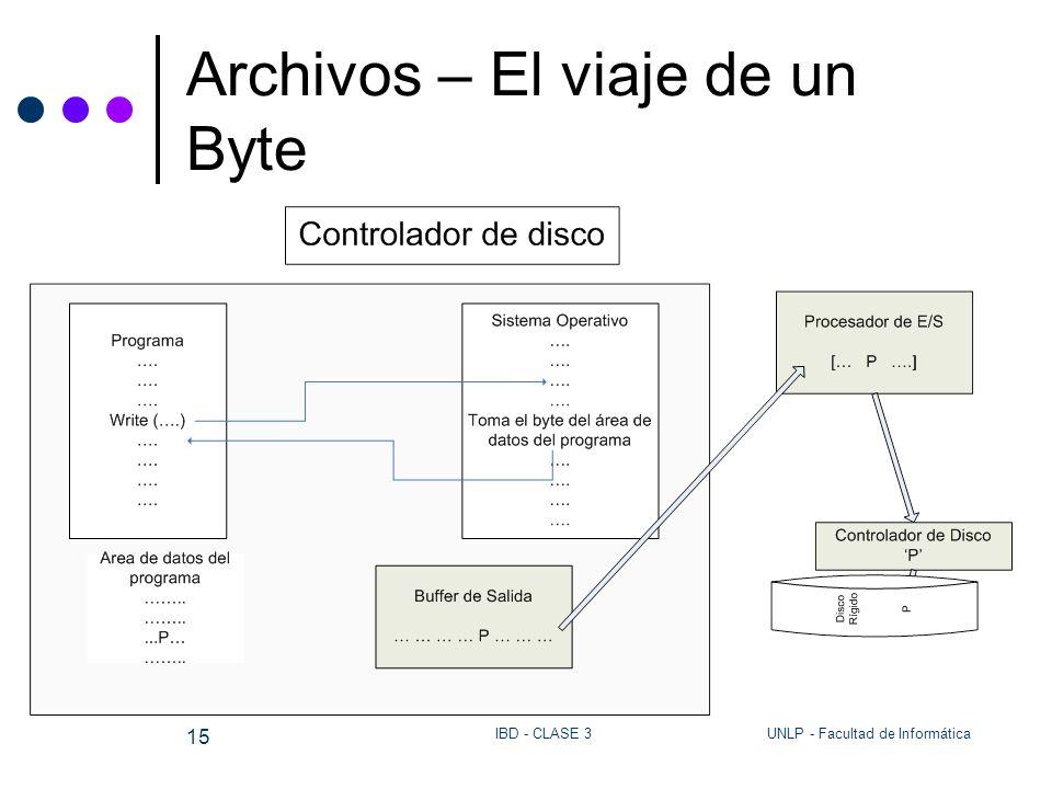 UNLP - Facultad de InformáticaIBD - CLASE 3 15 Archivos – El viaje de un Byte