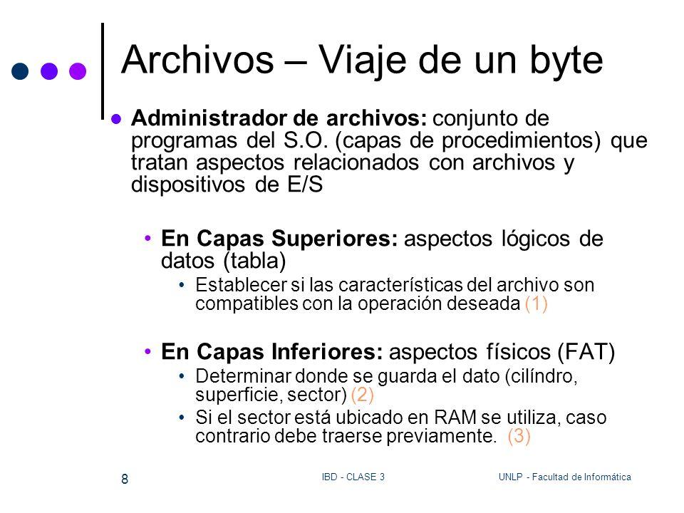 UNLP - Facultad de InformáticaIBD - CLASE 3 8 Archivos – Viaje de un byte Administrador de archivos: conjunto de programas del S.O. (capas de procedim
