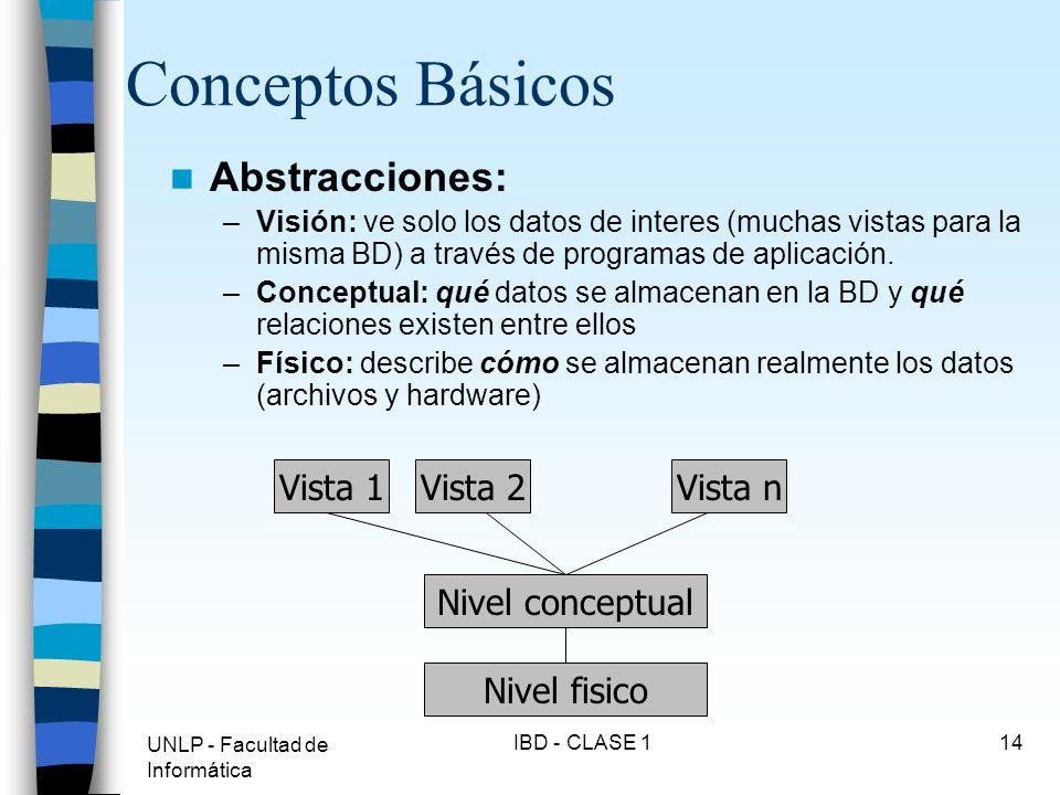 UNLP - Facultad de Informática IBD - CLASE 114 Conceptos Básicos Abstracciones: –Visión: ve solo los datos de interes (muchas vistas para la misma BD)