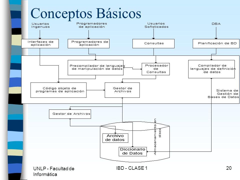 UNLP - Facultad de Informática IBD - CLASE 120 Conceptos Básicos