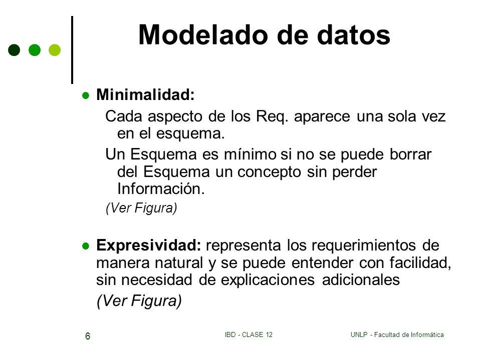 UNLP - Facultad de InformáticaIBD - CLASE 12 6 Modelado de datos Minimalidad: Cada aspecto de los Req. aparece una sola vez en el esquema. Un Esquema