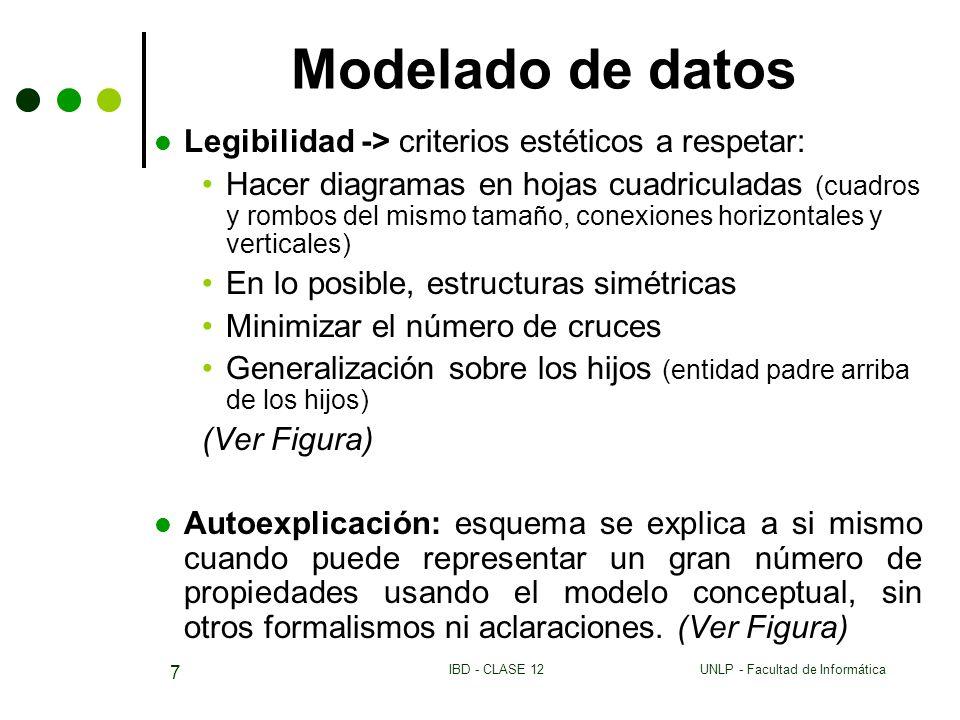 UNLP - Facultad de InformáticaIBD - CLASE 12 7 Modelado de datos Legibilidad -> criterios estéticos a respetar: Hacer diagramas en hojas cuadriculadas (cuadros y rombos del mismo tamaño, conexiones horizontales y verticales) En lo posible, estructuras simétricas Minimizar el número de cruces Generalización sobre los hijos (entidad padre arriba de los hijos) (Ver Figura) Autoexplicación: esquema se explica a si mismo cuando puede representar un gran número de propiedades usando el modelo conceptual, sin otros formalismos ni aclaraciones.