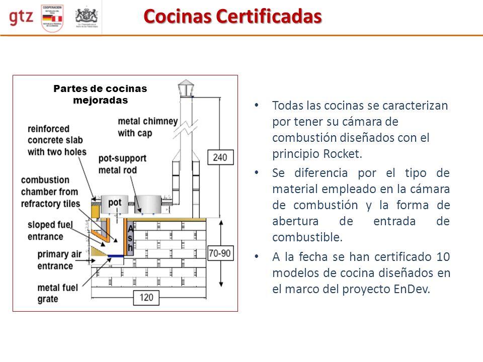 Cocinas Certificadas Todas las cocinas se caracterizan por tener su cámara de combustión diseñados con el principio Rocket. Se diferencia por el tipo