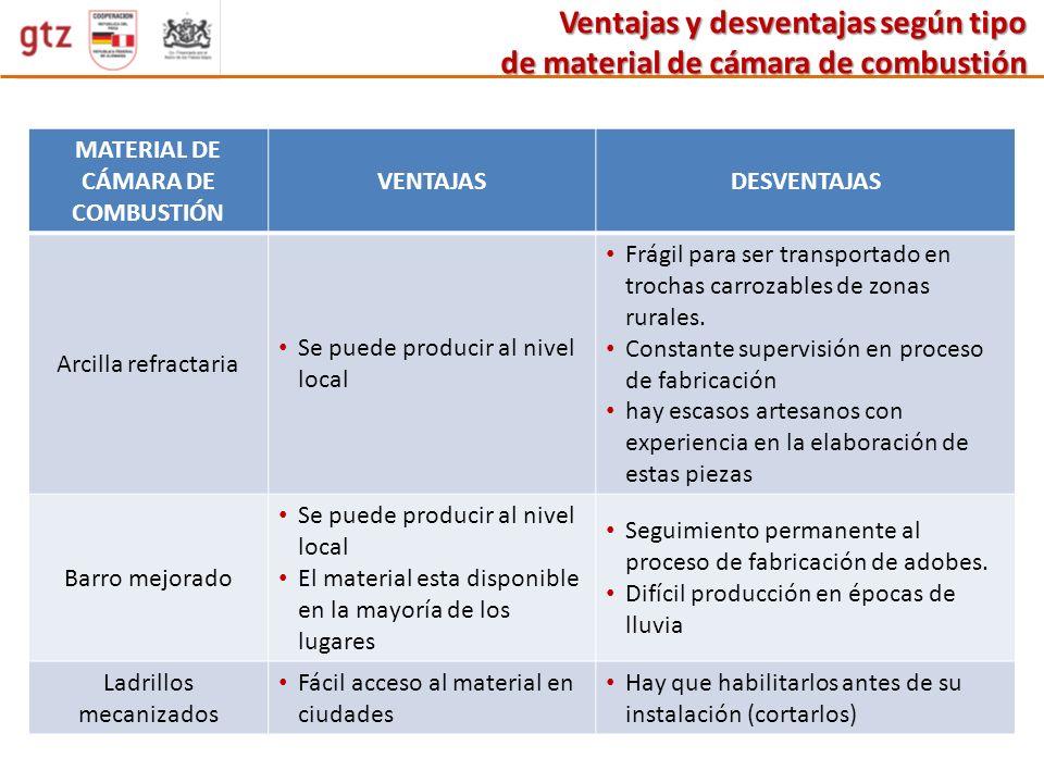 MATERIAL DE CÁMARA DE COMBUSTIÓN VENTAJASDESVENTAJAS Arcilla refractaria Se puede producir al nivel local Frágil para ser transportado en trochas carr