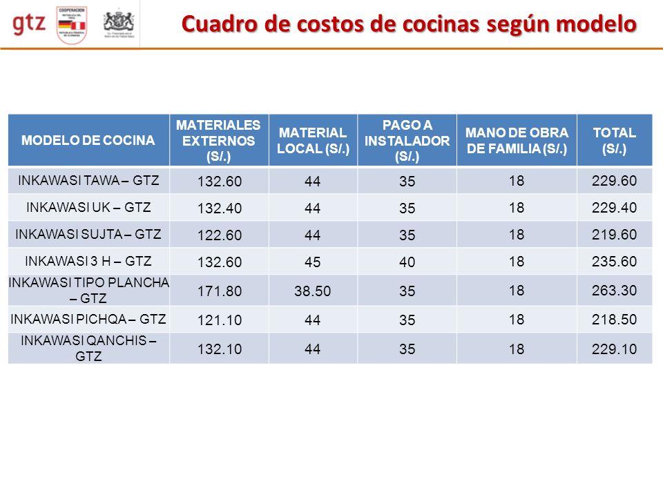 MODELO DE COCINA MATERIALES EXTERNOS (S/.) MATERIAL LOCAL (S/.) PAGO A INSTALADOR (S/.) MANO DE OBRA DE FAMILIA (S/.) TOTAL (S/.) INKAWASI TAWA – GTZ