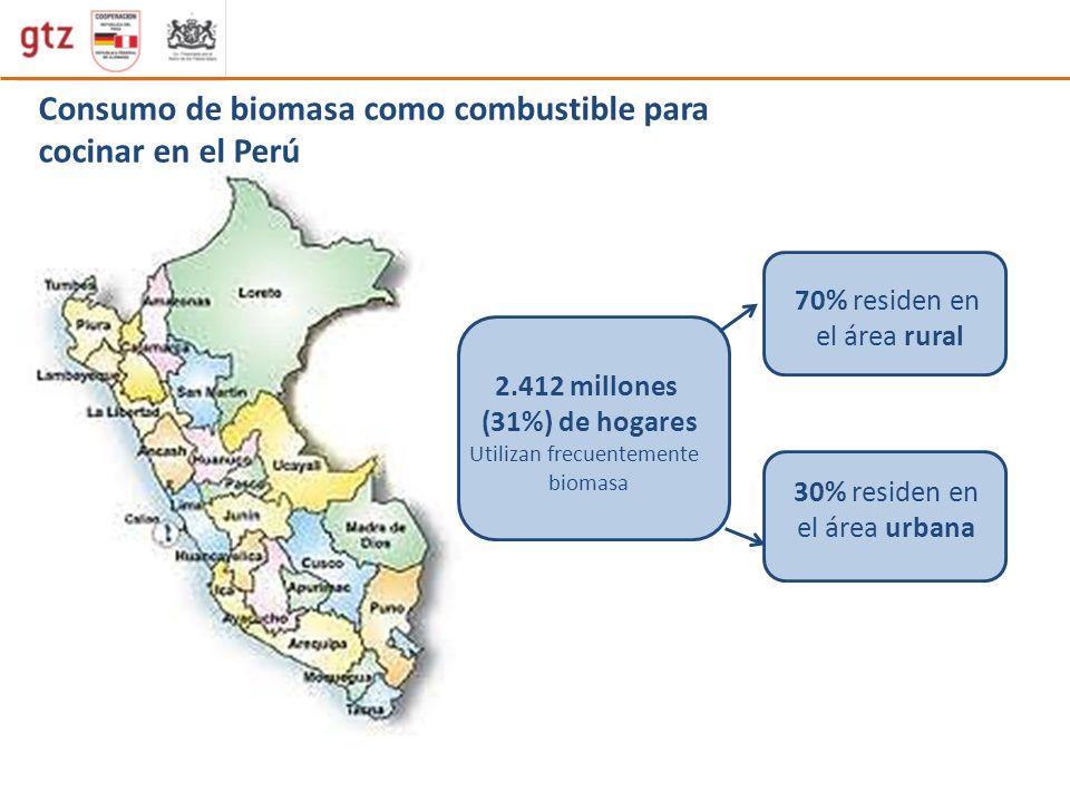 Uso de biomasa del total de hogares pobres y no pobres del área rural y Urbana que usa frecuentemente biomasa para cocinar No pobresPobres Urbana Rural 1.240 mil (20%) de no pobres usa biomasa para cocinar 1.172 mil (70%) de pobres usa biomasa para cocinar 2.412 mil (31%) de hogares en el Perú Utilizan biomasa El 8% (424 mil) del total de hogares no pobres del área urbana usa biomasa El 39% (299 mil) del total de hogares pobres del área urbana usa biomasa El 77% (816 mil) del total de hogares no pobres del área rural usa biomasa El 97% (873 mil) del total de hogares pobres del área rural usa biomasa 1.689 mil (86%) de total de hogares rurales usa biomasa 723 mil (12%) de total de hogares urbanos usa biomasa 70% residen en el área rural 30% residen en el área urbana