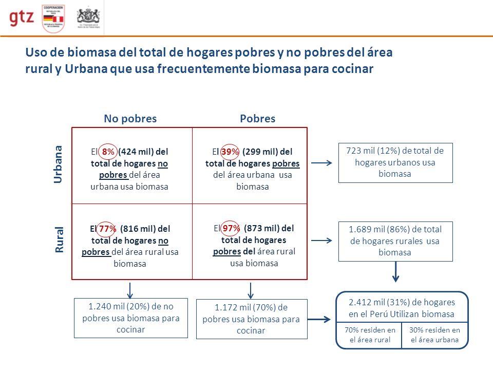 Uso de biomasa del total de hogares pobres y no pobres del área rural y Urbana que usa frecuentemente biomasa para cocinar No pobresPobres Urbana Rura