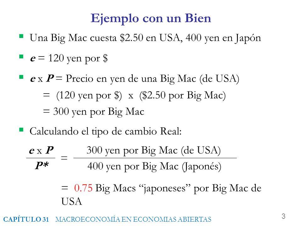 3 Ejemplo con un Bien Una Big Mac cuesta $2.50 en USA, 400 yen en Japón e = 120 yen por $ e x P = Precio en yen de una Big Mac (de USA) = (120 yen por $) x ($2.50 por Big Mac) = 300 yen por Big Mac Calculando el tipo de cambio Real: 300 yen por Big Mac (de USA) 400 yen por Big Mac (Japonés) = e x P P* = 0.75 Big Macs japoneses por Big Mac de USA CAPÍTULO 31 MACROECONOMÍA EN ECONOMIAS ABIERTAS