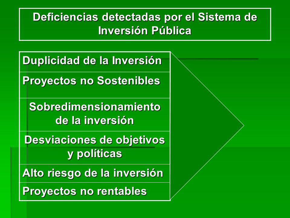 Deficiencias detectadas por el Sistema de Inversión Pública Duplicidad de la Inversión Proyectos no Sostenibles Sobredimensionamiento de la inversión