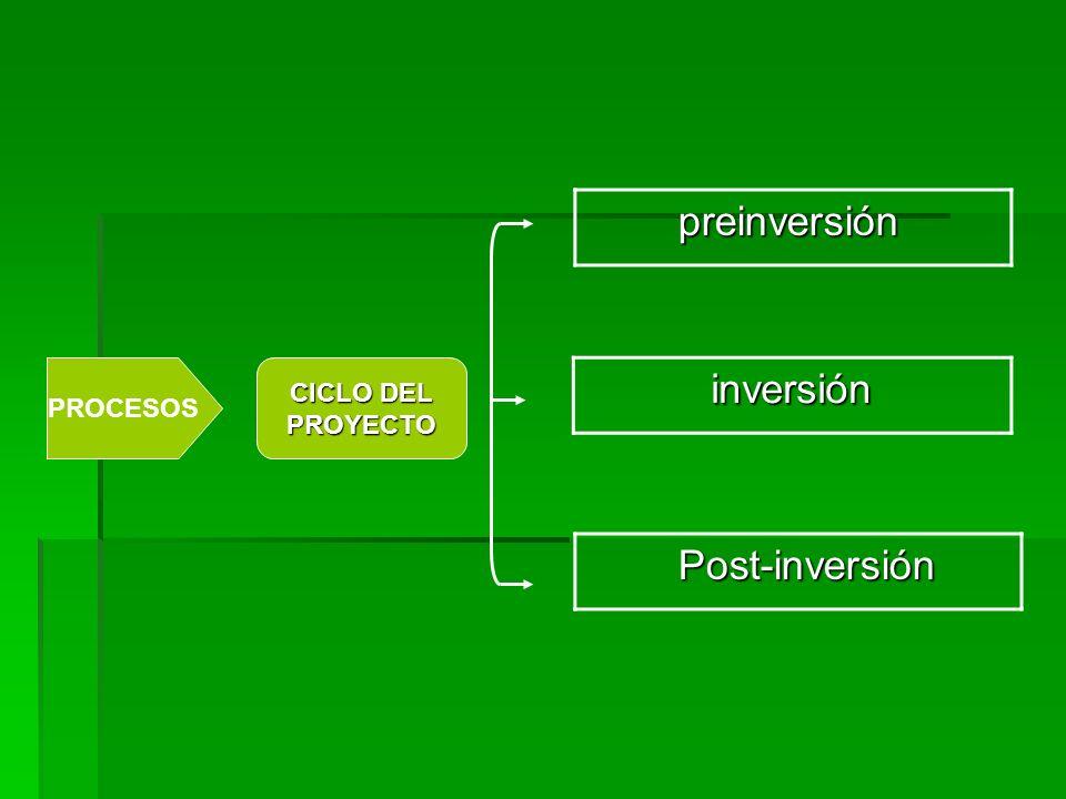 preinversión preinversión inversión inversión Post-inversión Post-inversión PROCESOS CICLO DEL PROYECTO