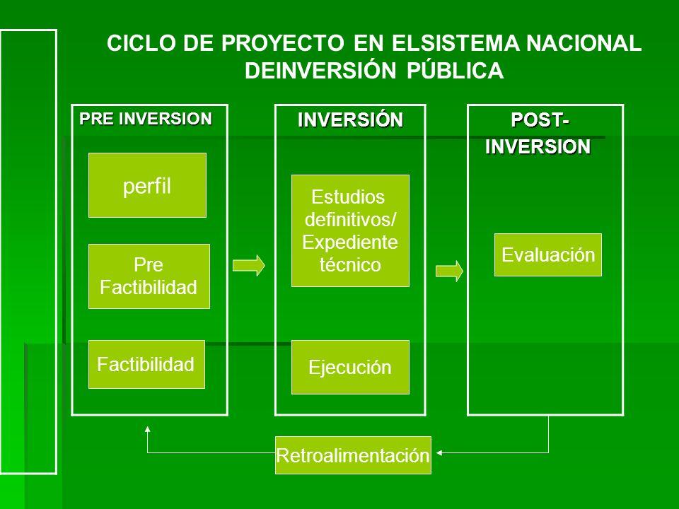 INVERSIÓN INVERSIÓN PRE INVERSION POST- POST- INVERSION INVERSION perfil Pre Factibilidad Estudios definitivos/ Expediente técnico Ejecución Evaluació