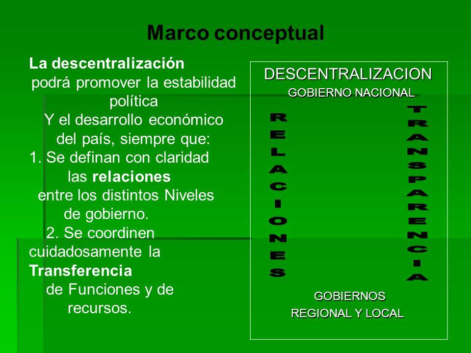DESCENTRALIZACION DESCENTRALIZACION GOBIERNO NACIONAL GOBIERNO NACIONAL GOBIERNOS GOBIERNOS REGIONAL Y LOCAL REGIONAL Y LOCAL La descentralización pod