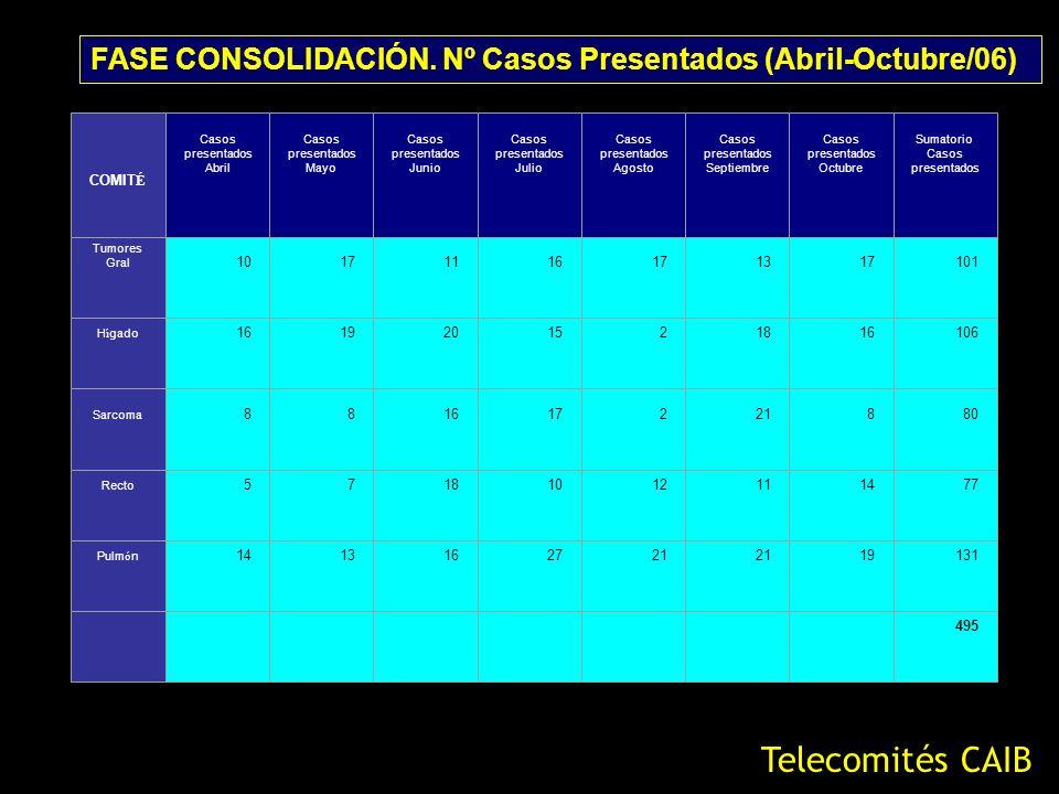 FASE CONSOLIDACIÓN. Nº Casos Presentados (Abril-Octubre/06) Telecomités CAIB COMIT É Casos presentados Abril Casos presentados Mayo Casos presentados