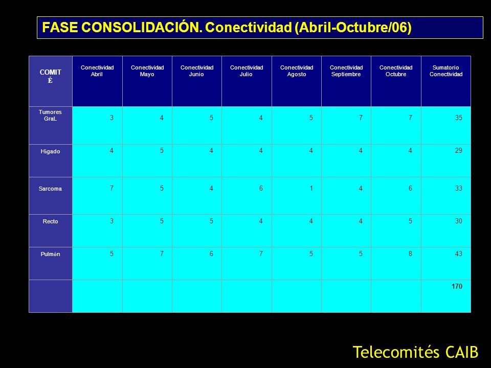 COMIT É Conectividad Abril Conectividad Mayo Conectividad Junio Conectividad Julio Conectividad Agosto Conectividad Septiembre Conectividad Octubre Su