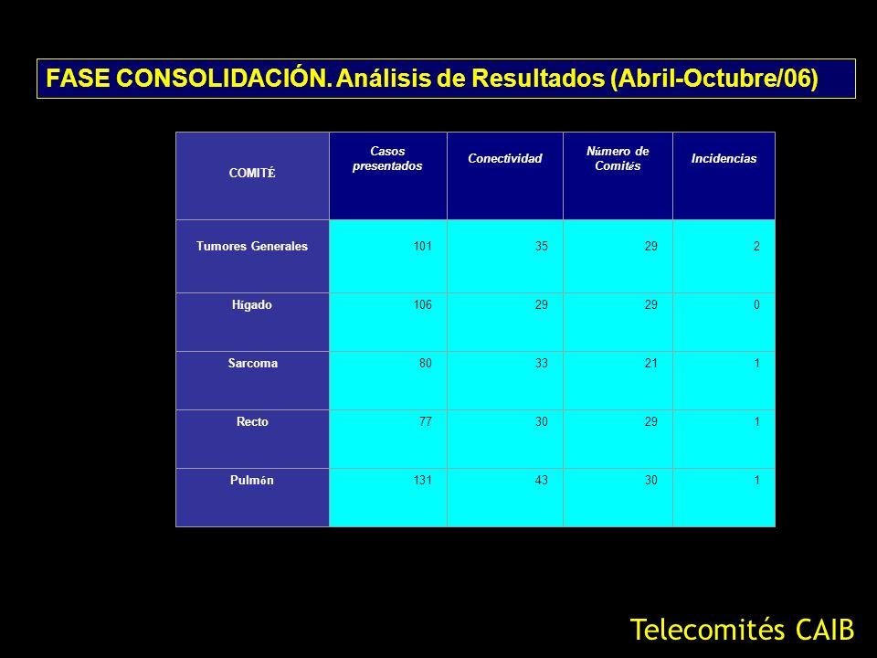 FASE CONSOLIDACIÓN. Análisis de Resultados (Abril-Octubre/06) Telecomités CAIB COMIT É Casos presentados Conectividad N ú mero de Comit é s Incidencia