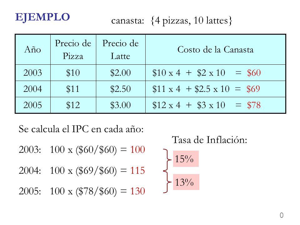 0 EJEMPLO canasta: {4 pizzas, 10 lattes} $12 x 4 + $3 x 10 = $78 $11 x 4 + $2.5 x 10 = $69 $10 x 4 + $2 x 10 = $60 Costo de la Canasta $3.00 $2.50 $2.00 Precio de Latte $122005 $112004 $102003 Precio de Pizza Año Se calcula el IPC en cada año: 2003: 100 x ($60/$60) = 100 2004: 100 x ($69/$60) = 115 2005: 100 x ($78/$60) = 130 15% 13% Tasa de Inflación: