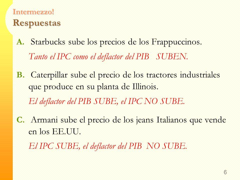 Intermezzo! IPC vs. deflactor del PIB 5 En cada escenario, determine los efectos sobre el IPC y el deflactor del PIB. A. Starbucks sube los precios de
