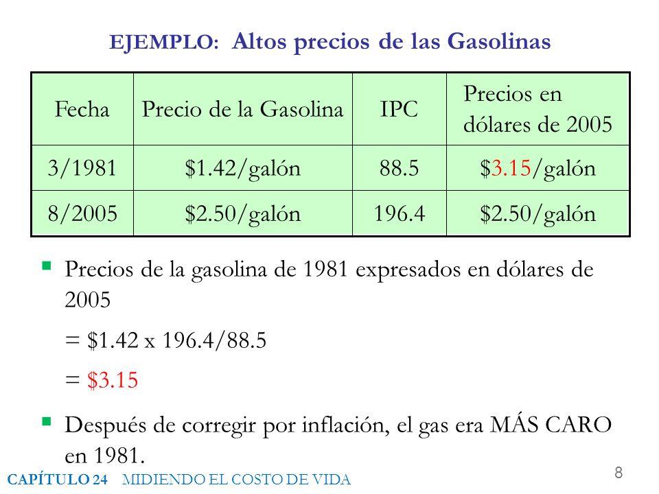 8 196.4$2.50/galón8/2005 88.5$1.42/galón3/1981 IPCPrecio de la GasolinaFecha EJEMPLO: Altos precios de las Gasolinas Precios de la gasolina de 1981 expresados en dólares de 2005 = $1.42 x 196.4/88.5 = $3.15 Después de corregir por inflación, el gas era MÁS CARO en 1981.