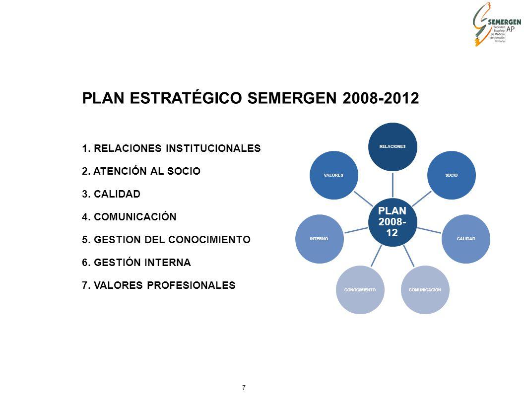 7 PLAN ESTRATÉGICO SEMERGEN 2008-2012 1. RELACIONES INSTITUCIONALES 2.