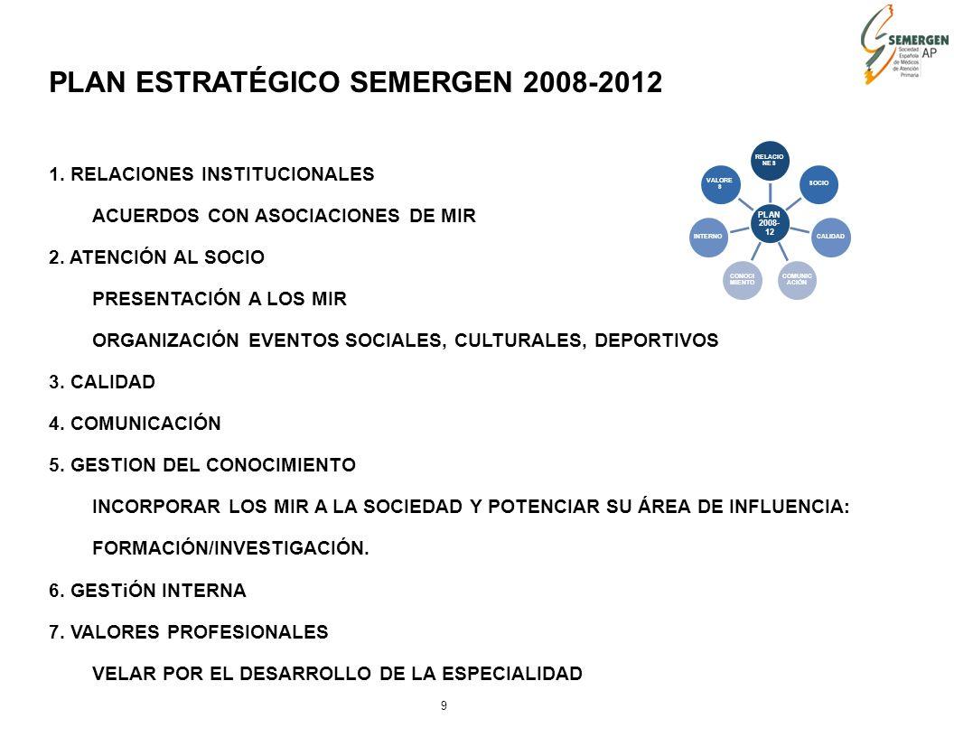 9 PLAN ESTRATÉGICO SEMERGEN 2008-2012 1.