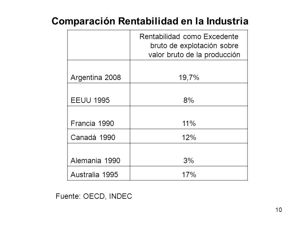 10 Comparación Rentabilidad en la Industria Rentabilidad como Excedente bruto de explotación sobre valor bruto de la producción Argentina 200819,7% EE