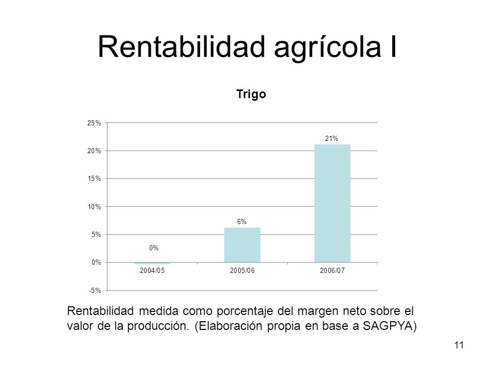 11 Rentabilidad agrícola I Rentabilidad medida como porcentaje del margen neto sobre el valor de la producción. (Elaboración propia en base a SAGPYA)