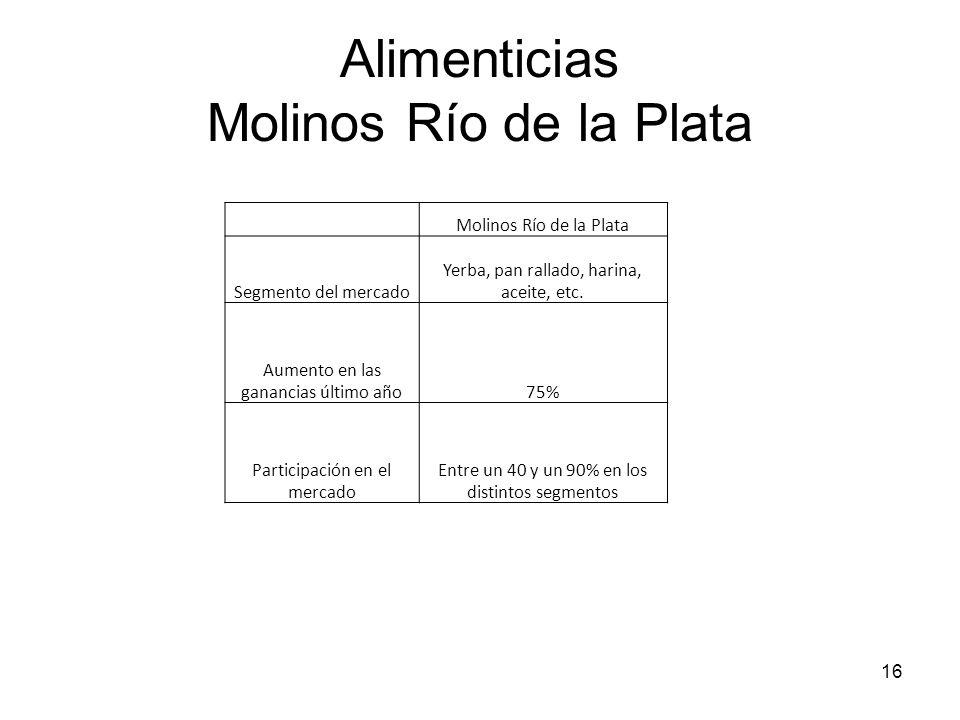 16 Alimenticias Molinos Río de la Plata Molinos Río de la Plata Segmento del mercado Yerba, pan rallado, harina, aceite, etc. Aumento en las ganancias
