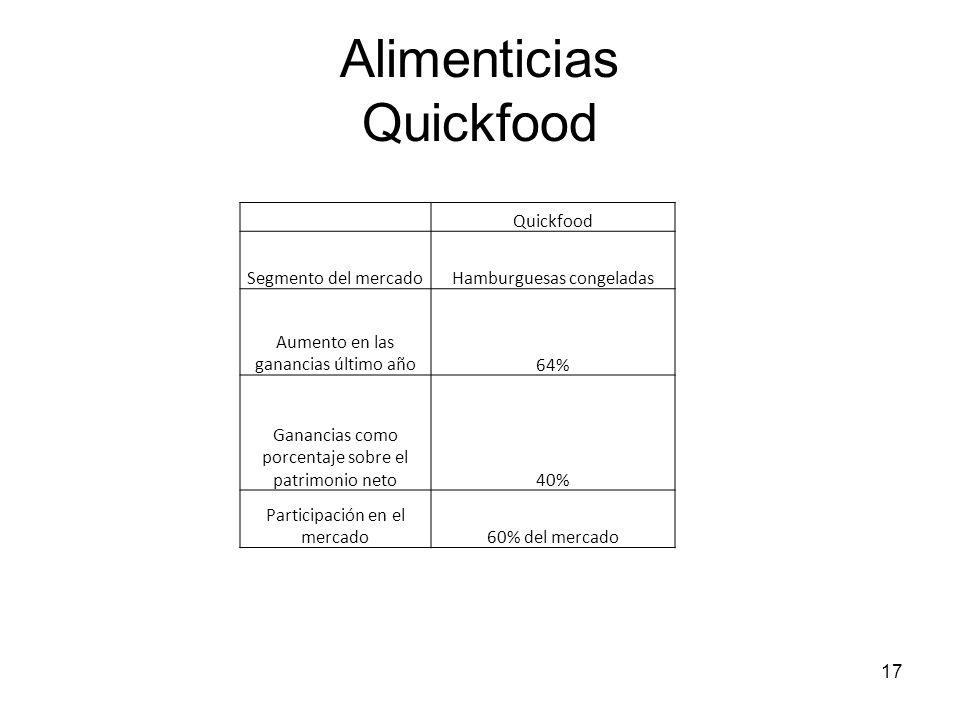 17 Alimenticias Quickfood Quickfood Segmento del mercadoHamburguesas congeladas Aumento en las ganancias último año64% Ganancias como porcentaje sobre