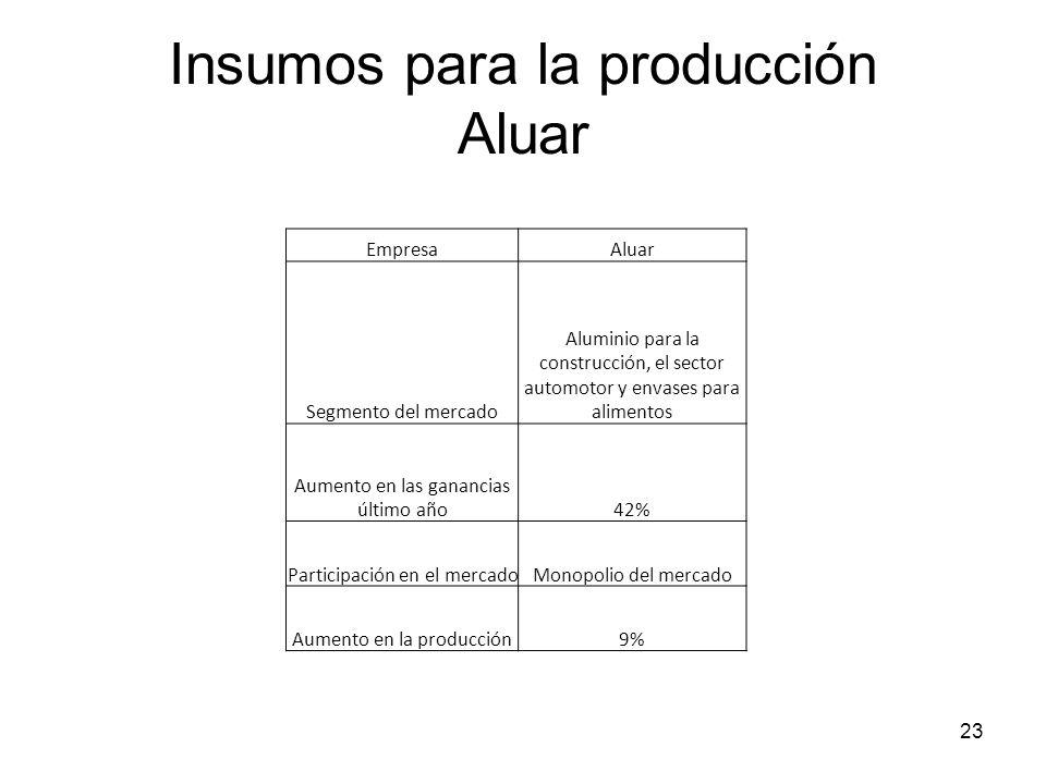 23 Insumos para la producción Aluar EmpresaAluar Segmento del mercado Aluminio para la construcción, el sector automotor y envases para alimentos Aume