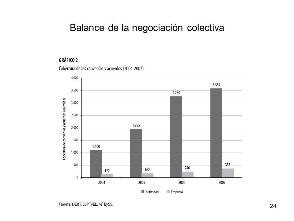 Balance de la negociación colectiva 24