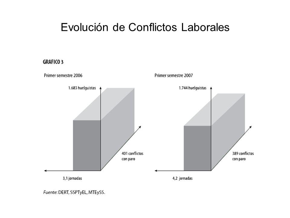 Evolución de Conflictos Laborales 25