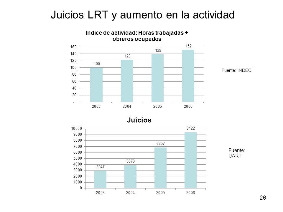 Juicios LRT y aumento en la actividad 26 Fuente: UART Fuente: INDEC